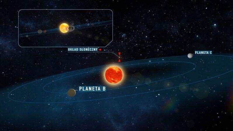 Gwiazda Teegardena i orbitujące wokół niej planety (University of Goettingen)
